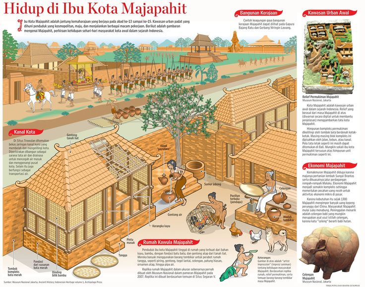 MAJAPAHIT KINGDOM EMPIRES THE RISE OF NUSANTARA IN ASIA