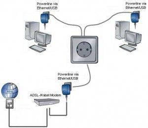 Per creare velocemente una LAN domestica per navigare in internet e scambiare dati tra altri dispositivi un' alternativa interessante è il Powerline, tecnologia che permette di usare le prese di corrente di casa come punti di accesso della LAN.