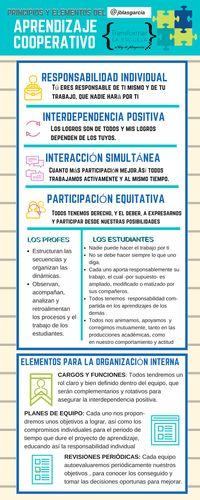 Recopilatorio de técnicas cooperativas para el aula -Orientacion Andujar