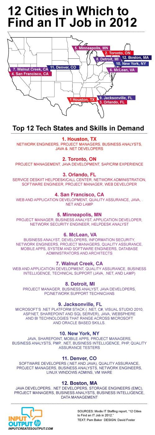 84 best 2012 Job Market Trends images on Pinterest Info graphics - emc storage engineer sample resume