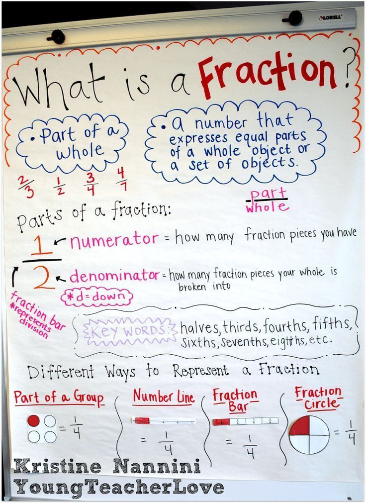Fraction Anchor Chart Freebie and Hands-on Fractions Fractions