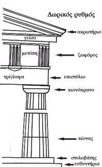 Δωρικός ρυθμός - Βικιπαίδεια
