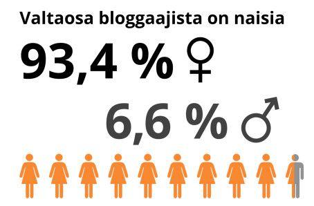 Millainen on bloggaajan muotokuva? Viestintätoimisto Deskin kyselytutkimus