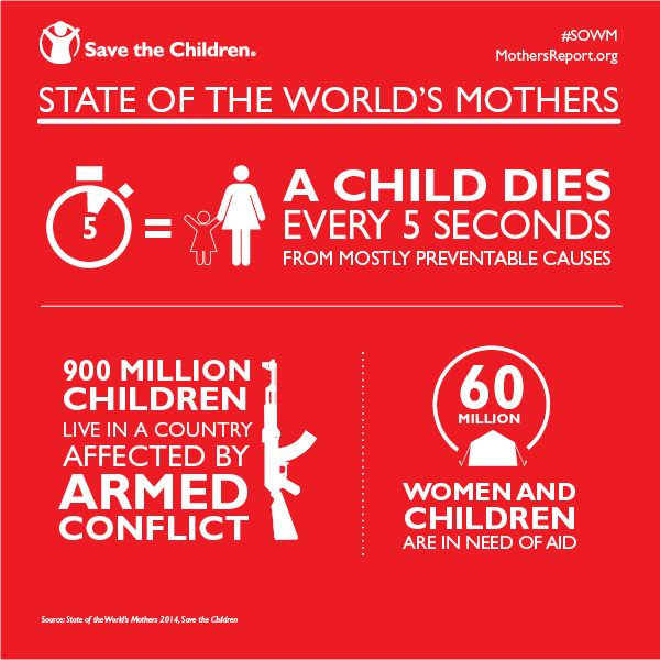 These statistics aren't child's play, they are shocking truths. Educate yourself about the facts in our State of the World's Mother report http://www.savethechildren.org/site/c.8rKLIXMGIpI4E/b.8585863/k.9F31/State_of_the_Worlds_Mothers.htm?msource=wespistw0514 and see how you can help. #SOWM