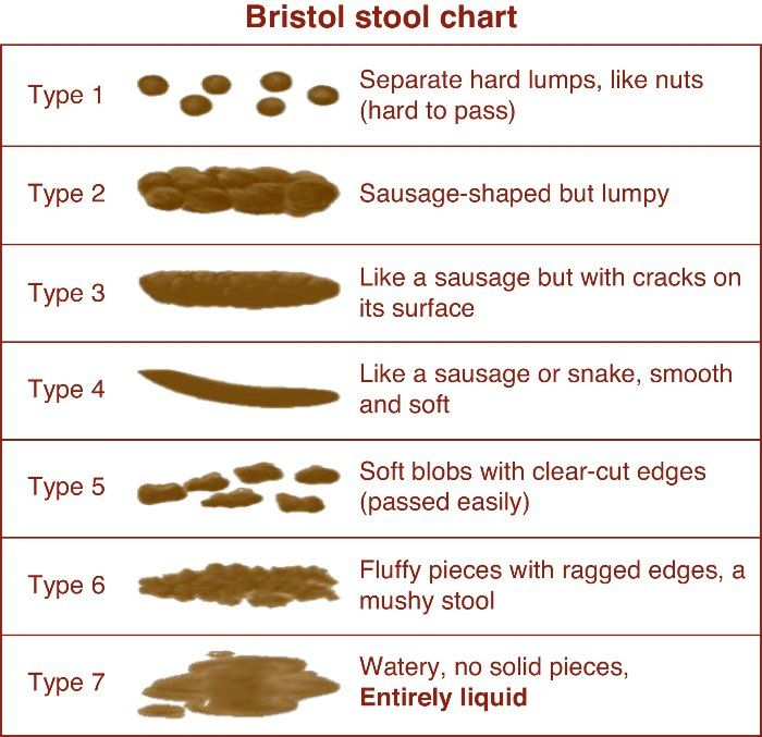 The normalcy of yourstools may bedetermined by comparing them to the Bristol Stool Form scale, or the BSF scale for short. The