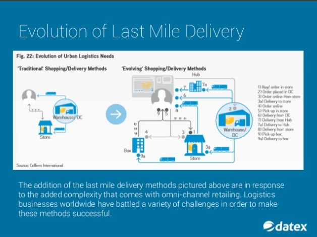The increasing popularity of omni-channel retailing has created many challenges for transportation and logistics providers servicing retailers. This has forced transportation operations to think outside of the box and make significant changes to their service offering portfolios. Learn more here.