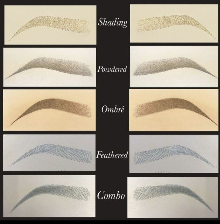 Different types of eyebrows antiagingbeautytips in 2020