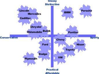 Marketing Perceptual Map pressure cleaning perth