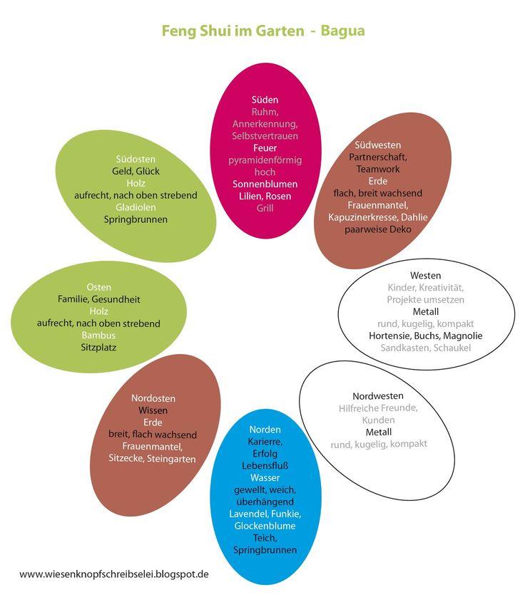 Wiesenknopfschreibselei: Feng Shui Im Garten   Gartengestaltung, Beetplan,  Pflanzen, Bagua Und Fünf