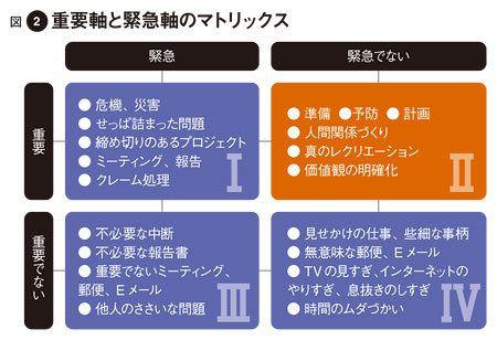 図2重要軸と緊急軸のマトリックス
