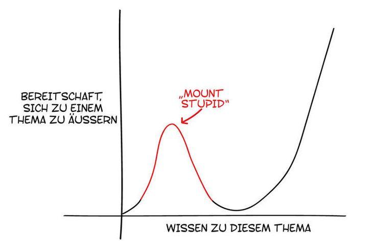 """Diese Grafik erklärt endlich, warum es so viele Dummschwätzer gibt. Der """"Mount Stupid"""" beschreibt einfach den psychologischen Dunning-Kruger-Effekt."""