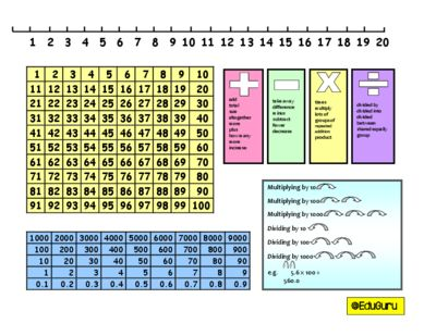 Very useful FREE product! Mathematics Learning Mats Part A from EduGuru on TeachersNotebook.com -  (1 page)  - This is a support resource that students can use as a reference when the teacher is not available to support. Just print, laminate and make available to your students. Please rate this FREEBIE!