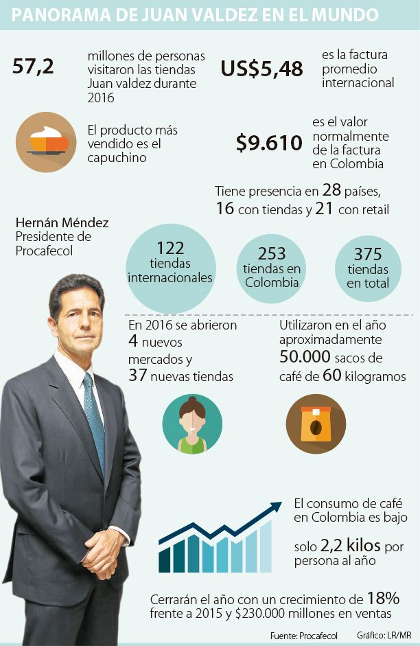 Juan Valdez inaugurará 16 tiendas el otro año a través de sus franquicias