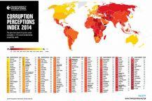 México y Venezuela, entre los países más corruptos | El Economista