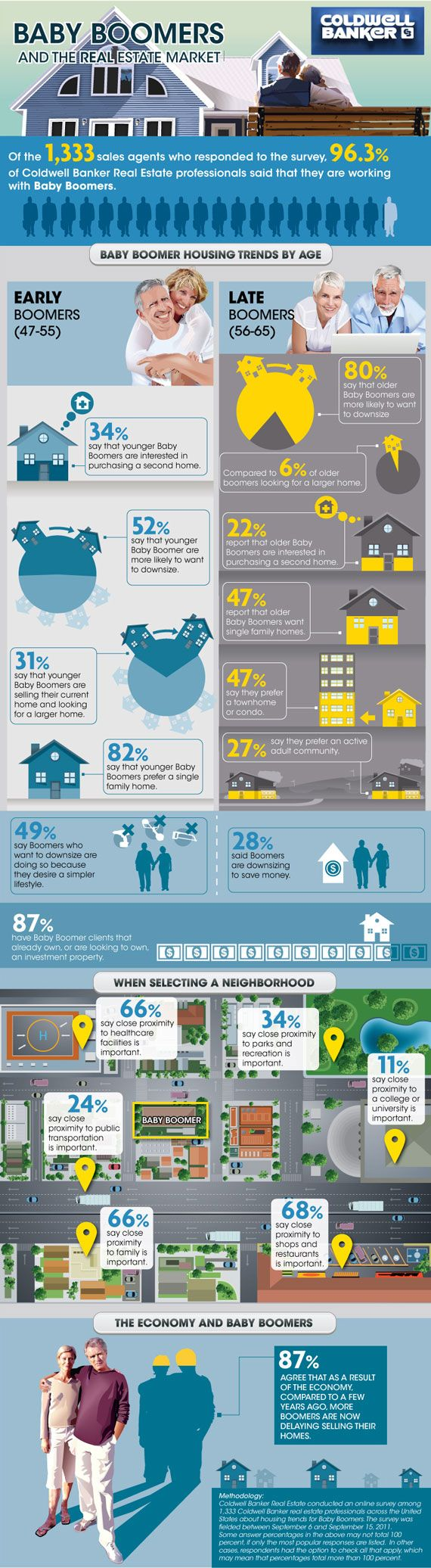 A cool look at real estate and Baby Boomers.  This real estate infographic compares what early and late boomers are looking for when choosing their next home.