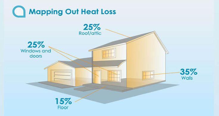 Κρατώντας ζεστό ή δροσερό ένα παλιό σπίτι μπορεί να είναι μια δύσκολη υπόθεση. Τα σπίτια που χτίστηκαν πριν από το 2000 ήταν σπάνια μονωμένα και αν ήταν τα αρχικά υλικά έχουν ασθενήσει με την πάροδο του χρόνου, επιτρέποντας τη διαφυγή της θερμότητας και τον κρύο αέ�