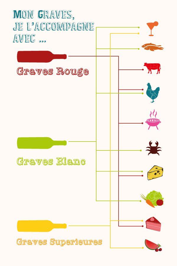 Accords Mets Et Vins de Graves basiques | Vins de Graves, L'origine des Bordeaux