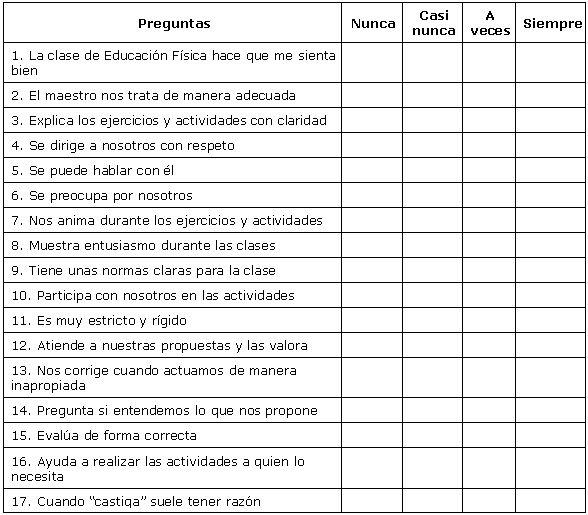 Evaluación del maestro de Educación Física en Primaria