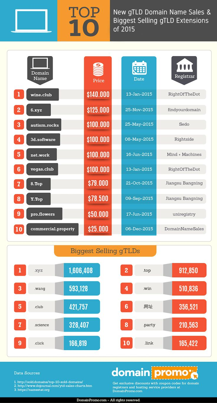 Top 10 gTLD Domain Name Sales & Biggest Selling gTLDs of 2015 #Infographic