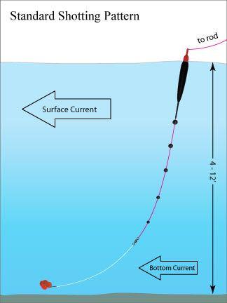 Raven Tackle | Steelhead Float Fishing Shotting Pattern