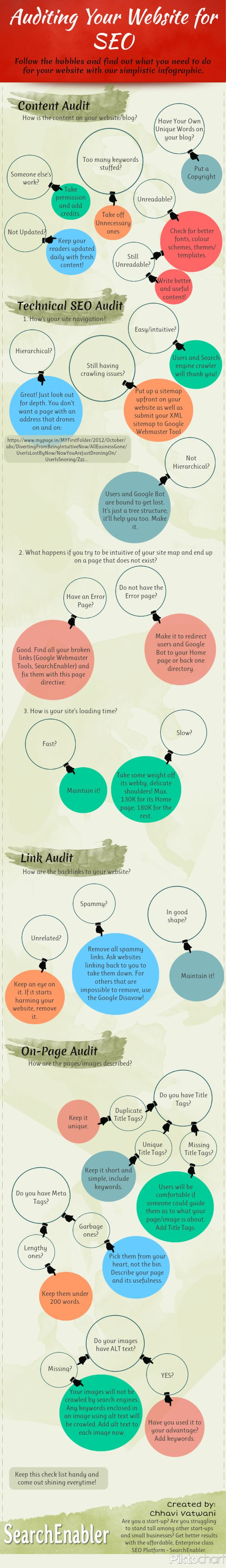 How To SEO Audit Your Website - A Walkthrough-Graphic | Created by Chhavi Vatwani of SearchEnabler, via Soulati Media | #seo #infographic