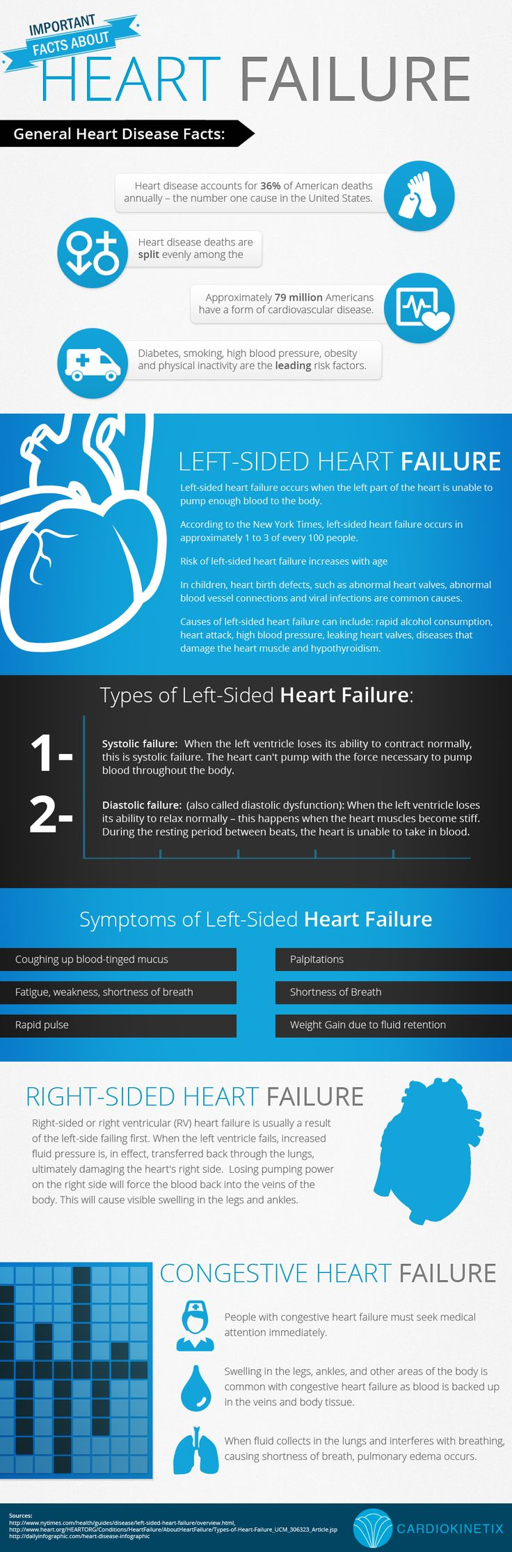 Important Facts About Heart Failure. Find local  #schools on #Educator #Hub [EducatorHub.com]