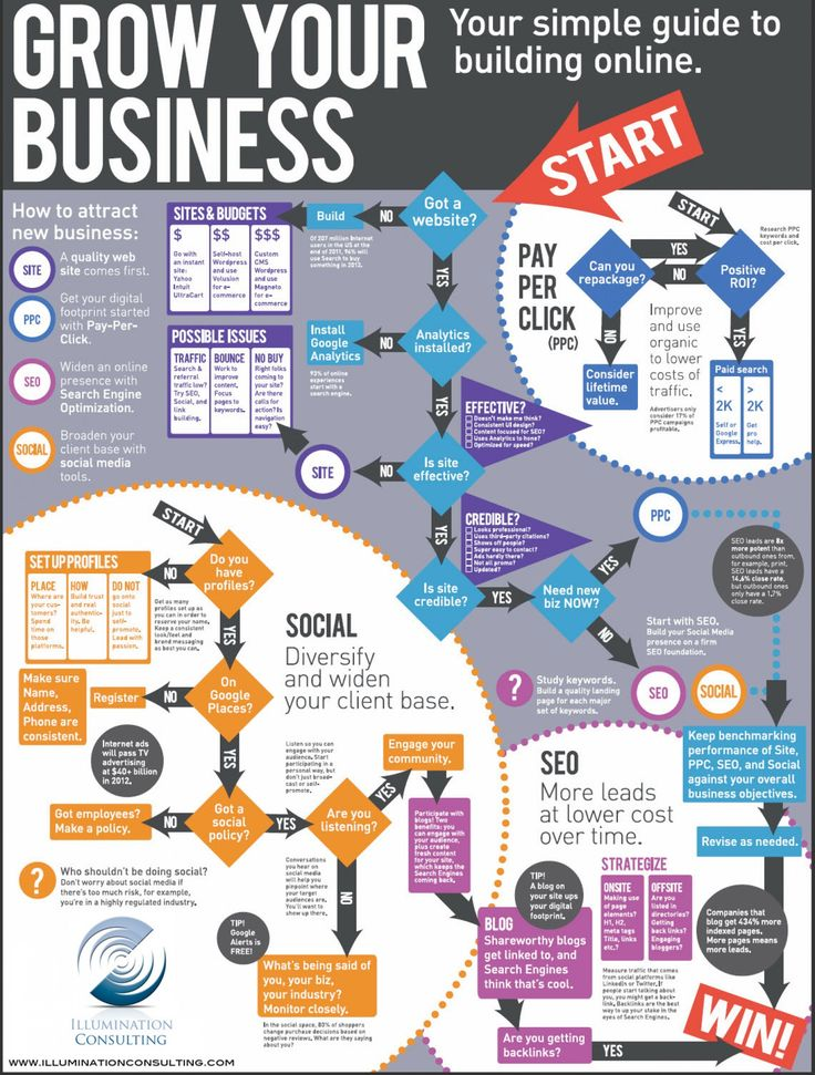 How to grow a business online. Take a look at below infographic to know the process of how to grow any business online successfully.