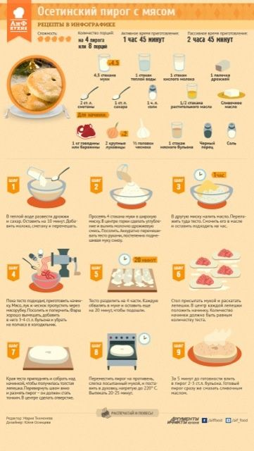 Рецепты в инфографике
