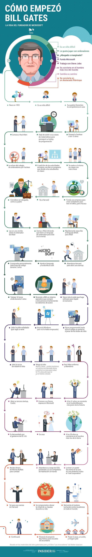 Infografía sobre cómo comienzo Bill Gates (fundador de Microsoft). #negocios