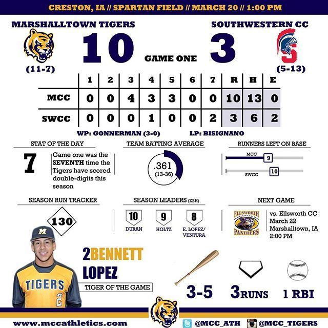 Baseball #Infographic: Marshalltown vs. Southwestern (3/20/2016) Game One: W, 10-3