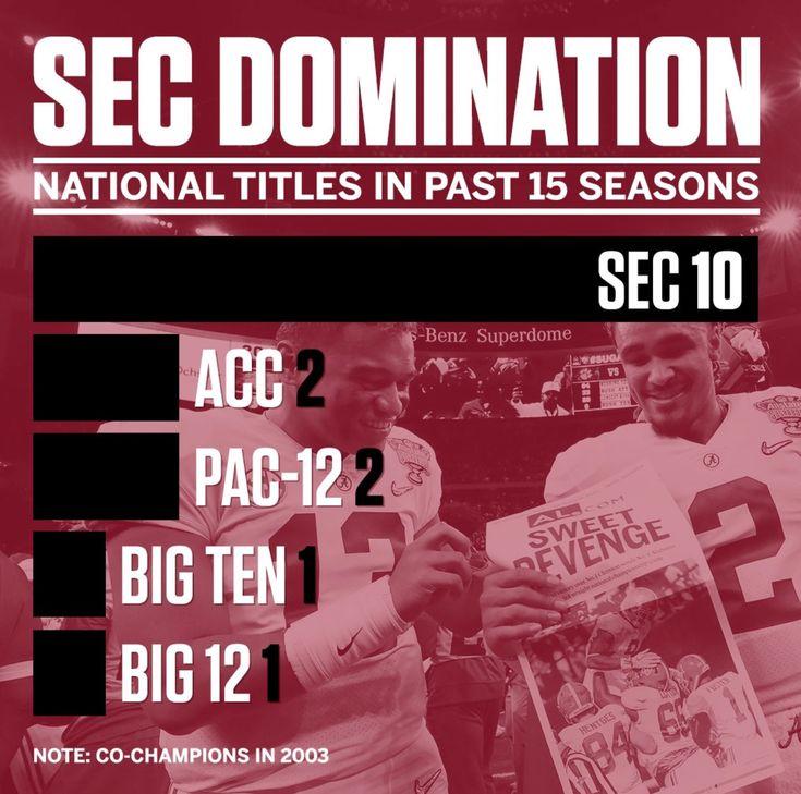 SEC Dominance - Alabama National Championship Alabama 26 Georgia 23 in OT #Alabama #RollTide #Bama #BuiltByBama #RTR #CrimsonTide #RammerJammer #CFBPlayoff #NationalChampionship #CFBNationalChampionship2018