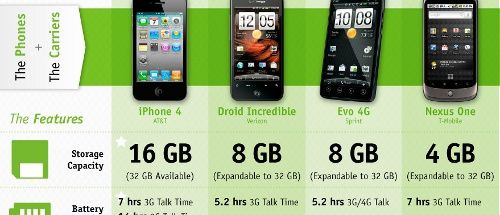 iPhone 4 and the Top Android Phones: Compared on Cost-to-Own and Features (2010)