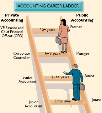 Accounting Career Ladder