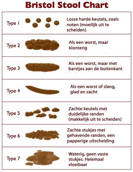 bristol stool chart Nederlands,  artikel over indicaties gezondheidsklachten in je    ontlasting te vinden