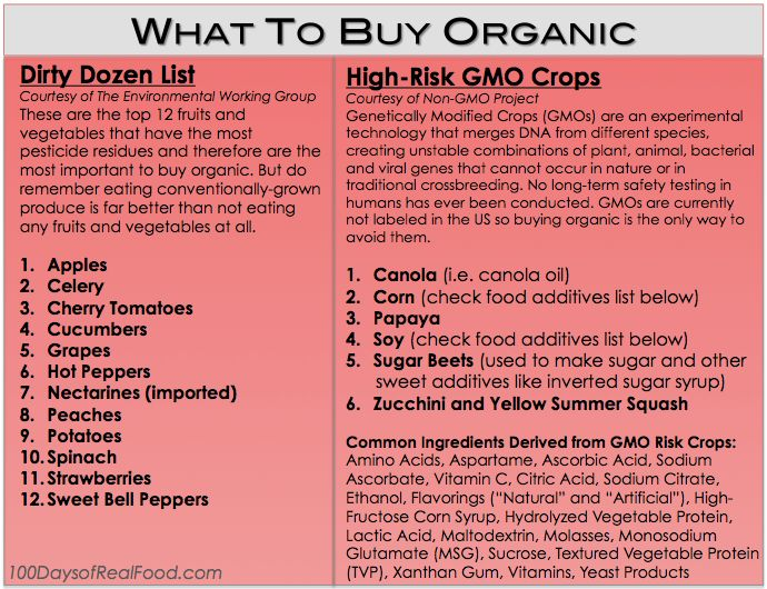 What To Buy Organic - 100 Days of Real Food. Has a downloadable and printable list for your wallet or purse of the dirty dozen and common #GMOs!