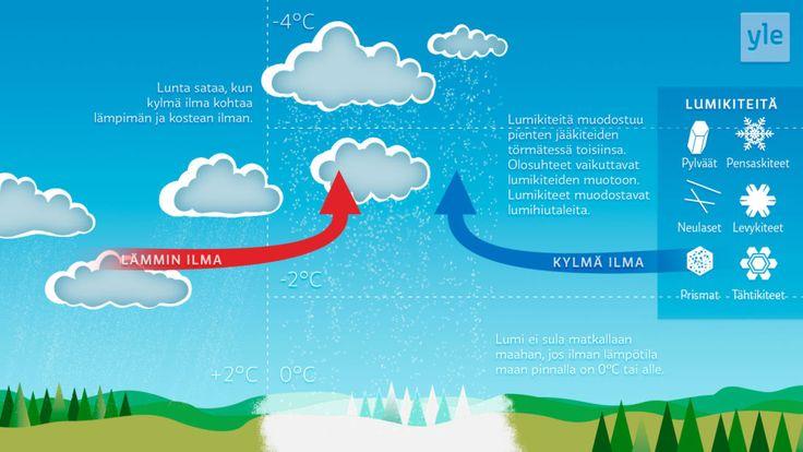 1) Lumisateen muodostuminen.2) vesikokeita https://peda.net/opetussuunnitelma/ops2016/oam/materiaalipankki/oppimaan-oppiminen/projektit/vesikokeita 3)http://ejippo.fi/teemat/tutki-ja-ihmettelekuuma-ja-kylma-vesi