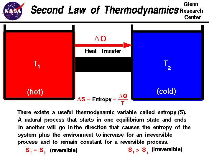 application of 2nd law of thermodynamics The second law of thermodynamics states that in all energy exchanges, if no  energy enters or leaves the system, the potential energy of the state will always.
