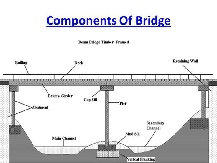 Parts Of A Bridge Google Search Bridge Engineering Civil Engineering Construction Civil Engineering