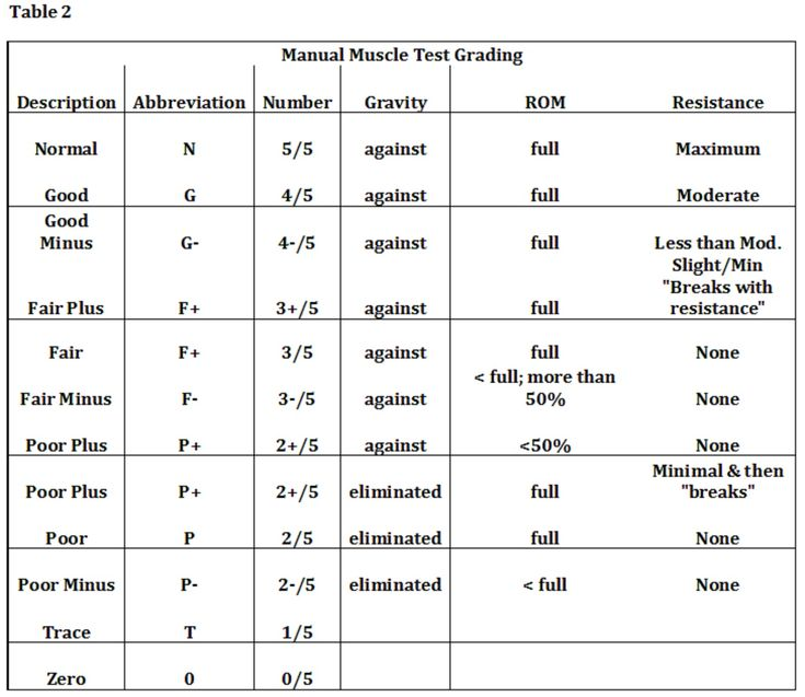 Towl 3 Manual Scores table