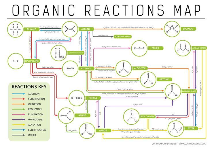 Mapa de reacciones de química orgánica.