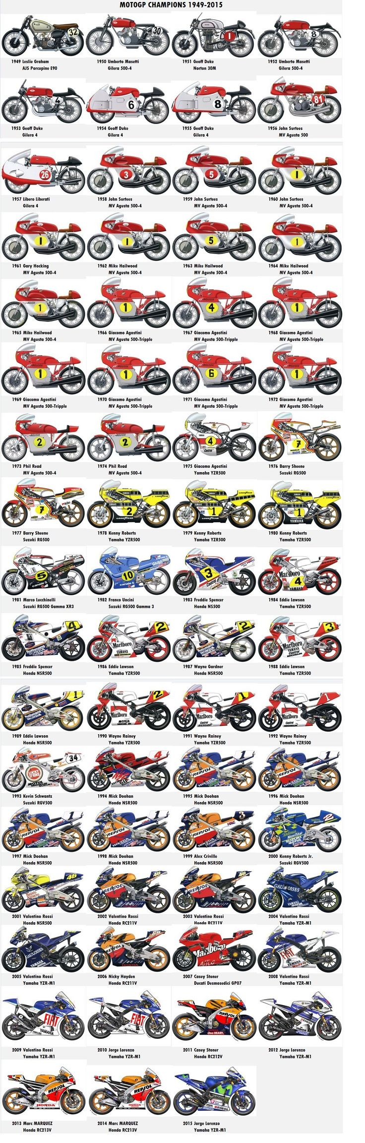 MotoGP World Champions