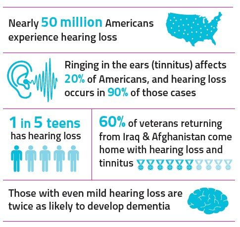 Hearing Health Foundation Hearing Loss & Tinnitus Statistics hearinghealthfoundation.org