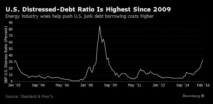 U.S. Distressed-Debt Ratio Rises for Ninth Straight Month: Chart.(February 29th 2016)