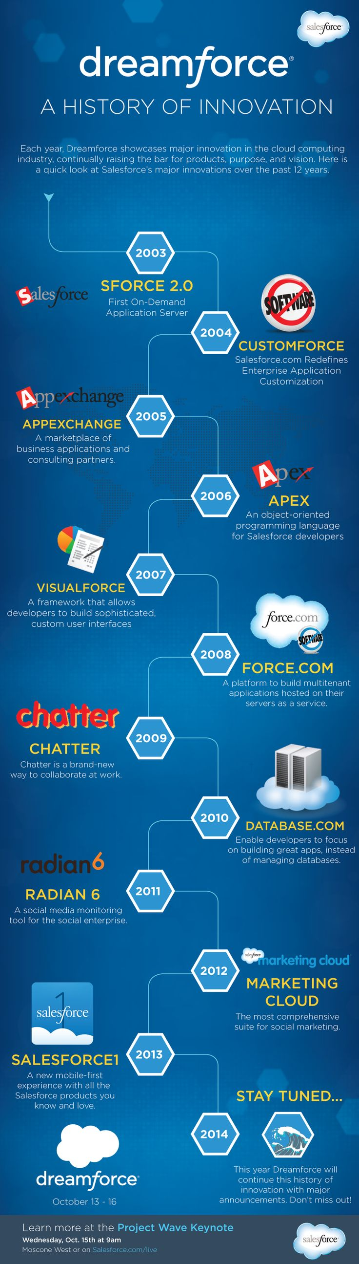 Dreamforce: A History of Innovation #infographic #DF14