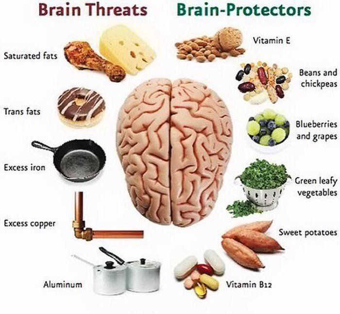 It's important to be happy and healthy! This lesson will contrast between health and wellness as well as what the different dimension of wellness...The best and worst foods .. for a healthy brain #Nutrition #Diet #BrainHealth #Wellness #Health