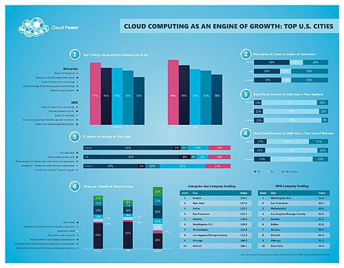 1000+ images about Microsoft Infographics on Pinterest | Windows ...