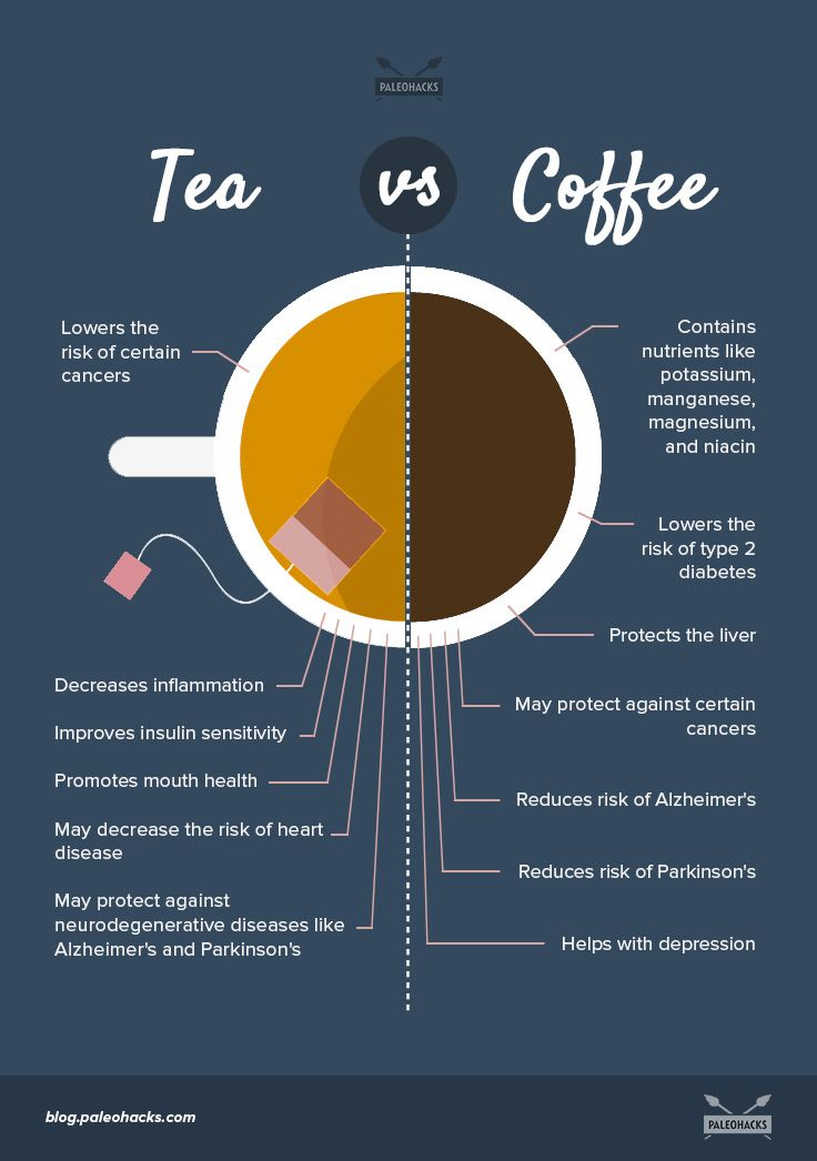 Are you more of a coffee or tea person? Both have amazing natural benefits but coffee often gets a bad rap, while tea has the reputation of being healthier. But is tea really better for you? For the full article visit us here: http://paleo.co/teaversuscoffee