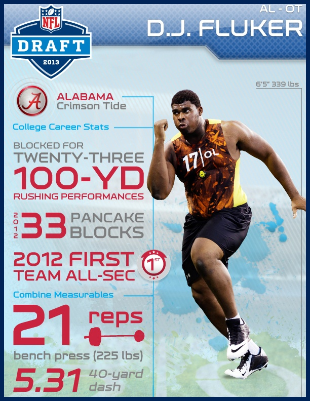 2013 Nfl Draft 1st Round 11th Overall Draft Pick Dj Fluker San Diego Chargers Chargers Players Junior Seau
