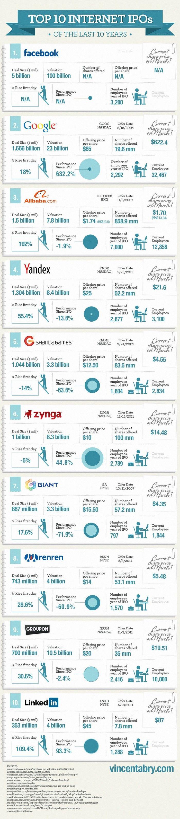 Infographie : Les 10 plus Grosses Introductions en Bourse de Compagnies Internet - #infographics