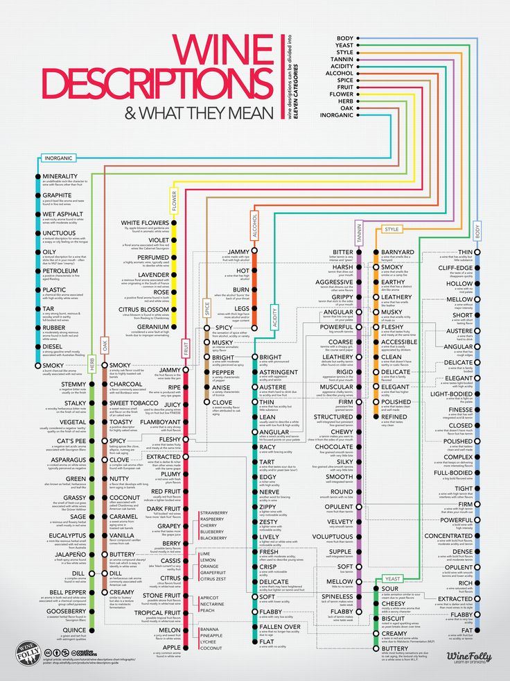 120 most common wine descriptions and what they mean.